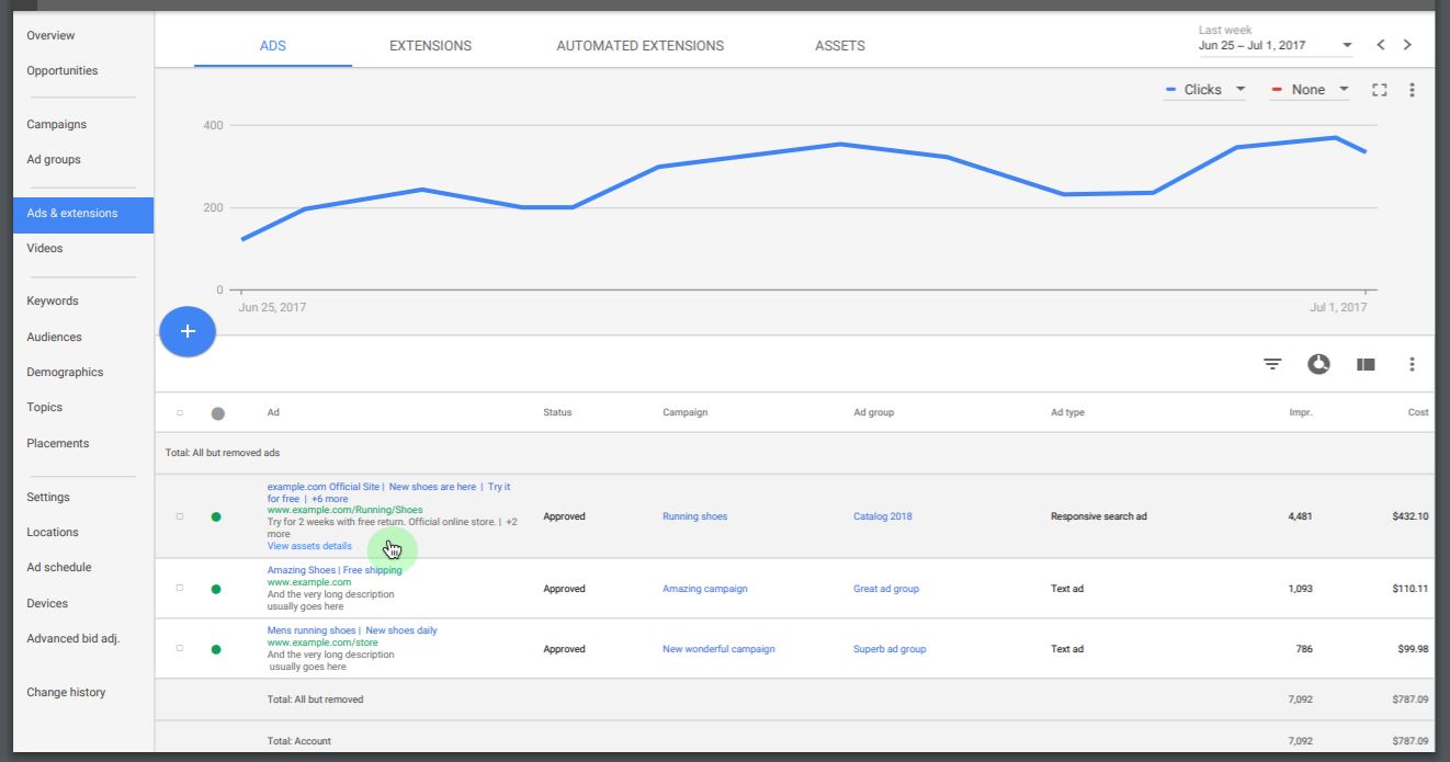 RSA performance in Google Ads