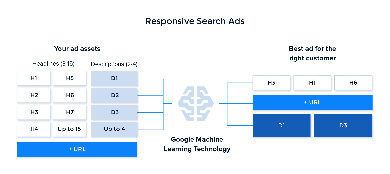 Responsive search ads process
