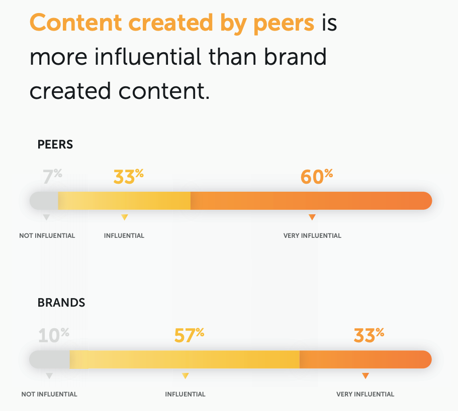 Content created by peers is more influential than brand created content.
